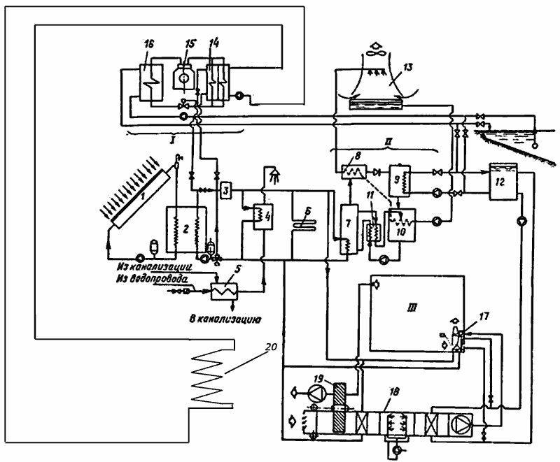II - абсорционный термотрансформатор.  III - помещение.  I - компрессионная холодильная машина.